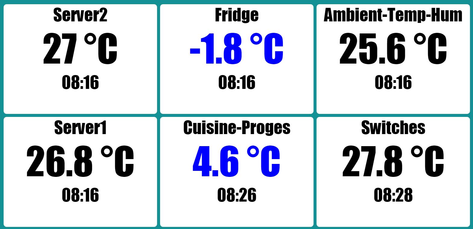 Tableau de bord surveillance de température